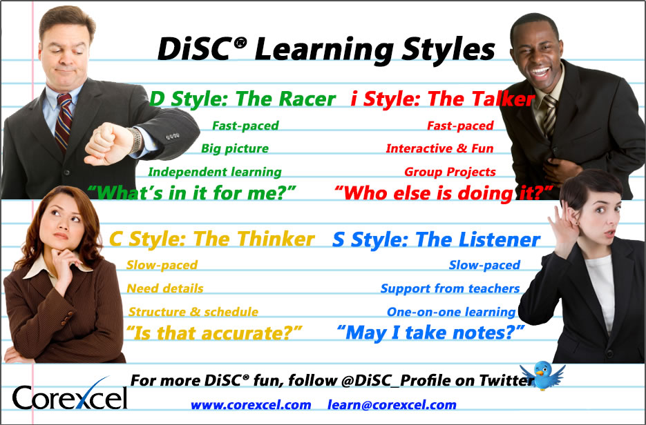 DiSC Profile - DiSC Dominance (D) Profile Overview