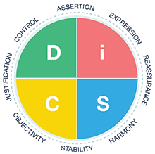 Everything DiSC Productive Conflict Circular Model